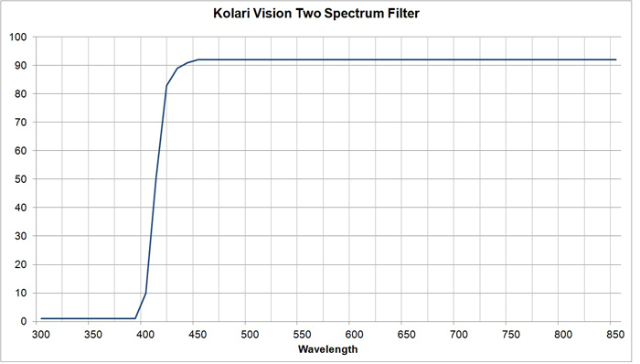Kolari Vision Two Spectrum Filter