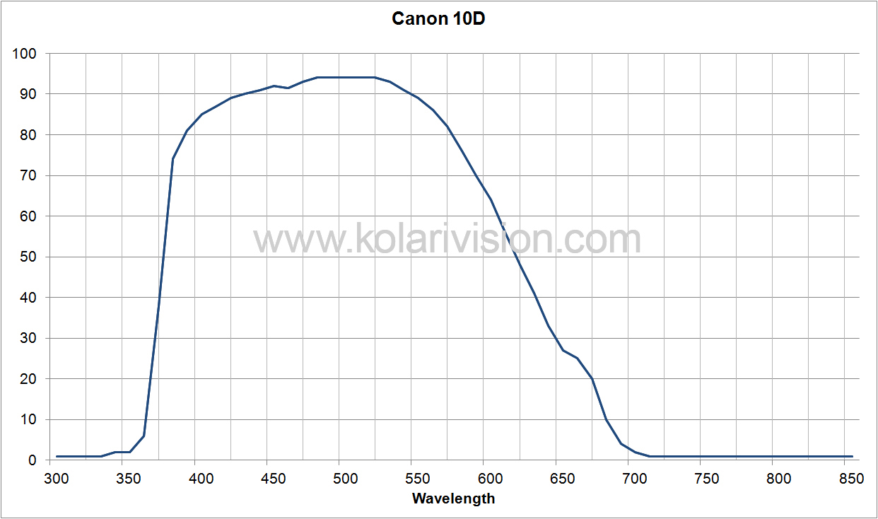 Canon 10D ICF Transmission