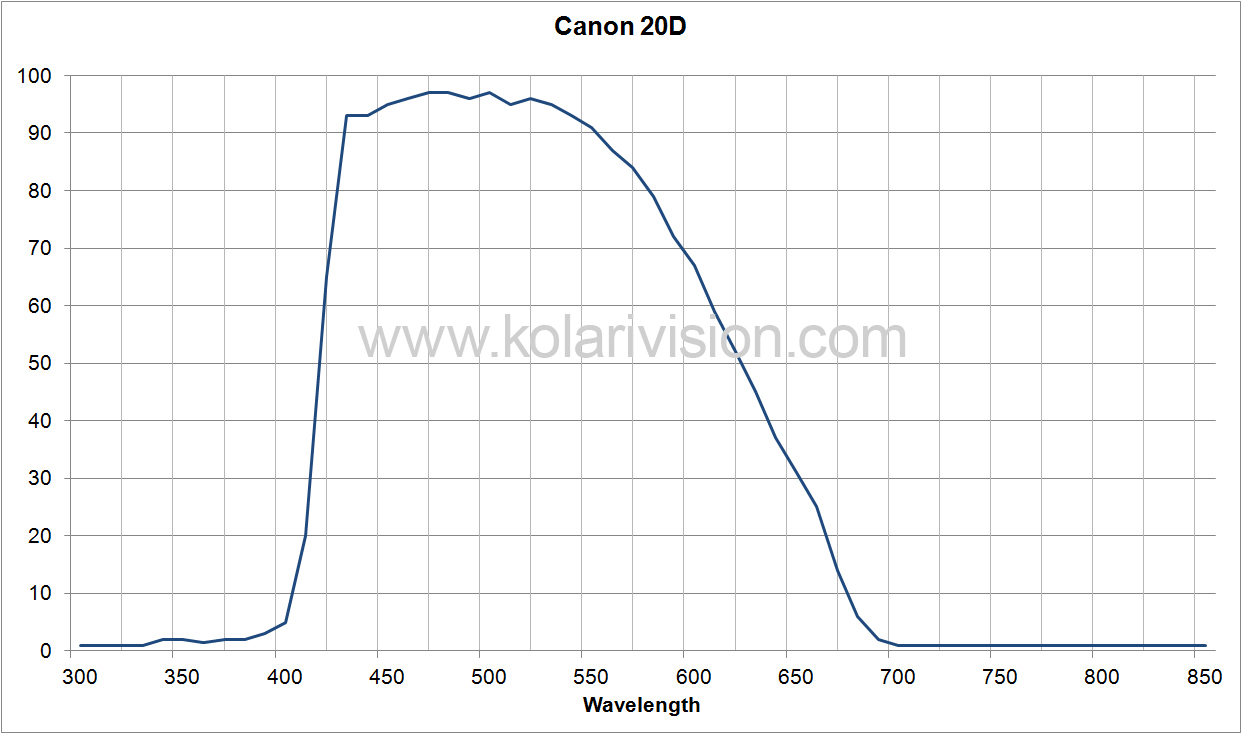 Canon 20D ICF Transmission