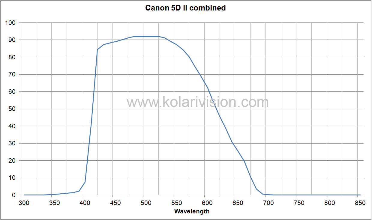 Canon 5D II ICF Transmission