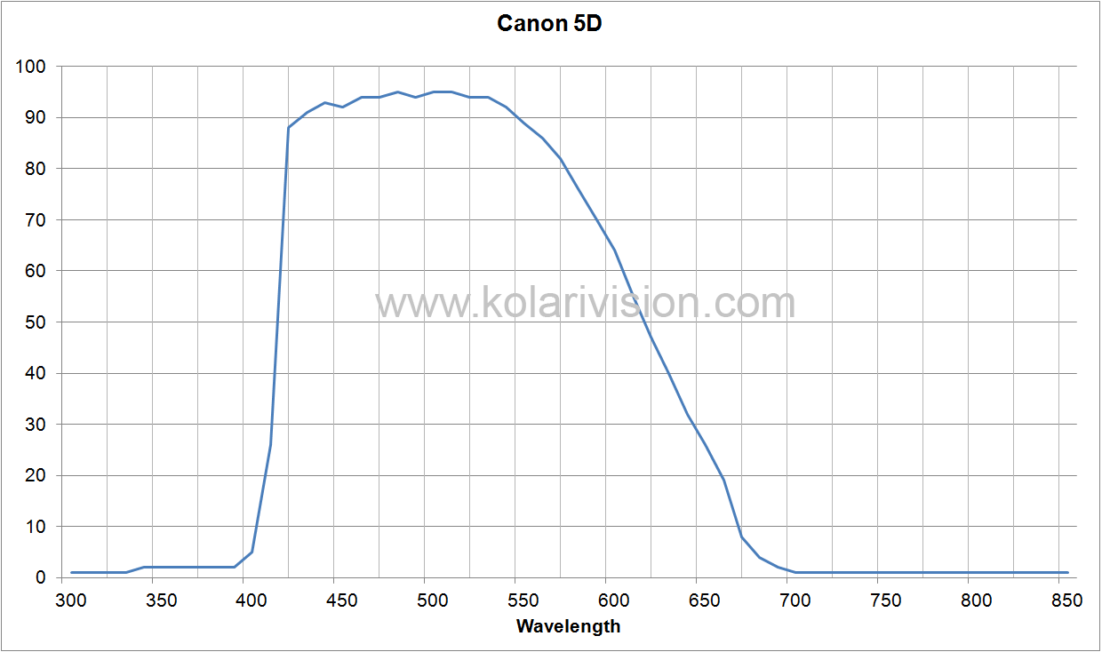 Canon 5D ICF Transmission