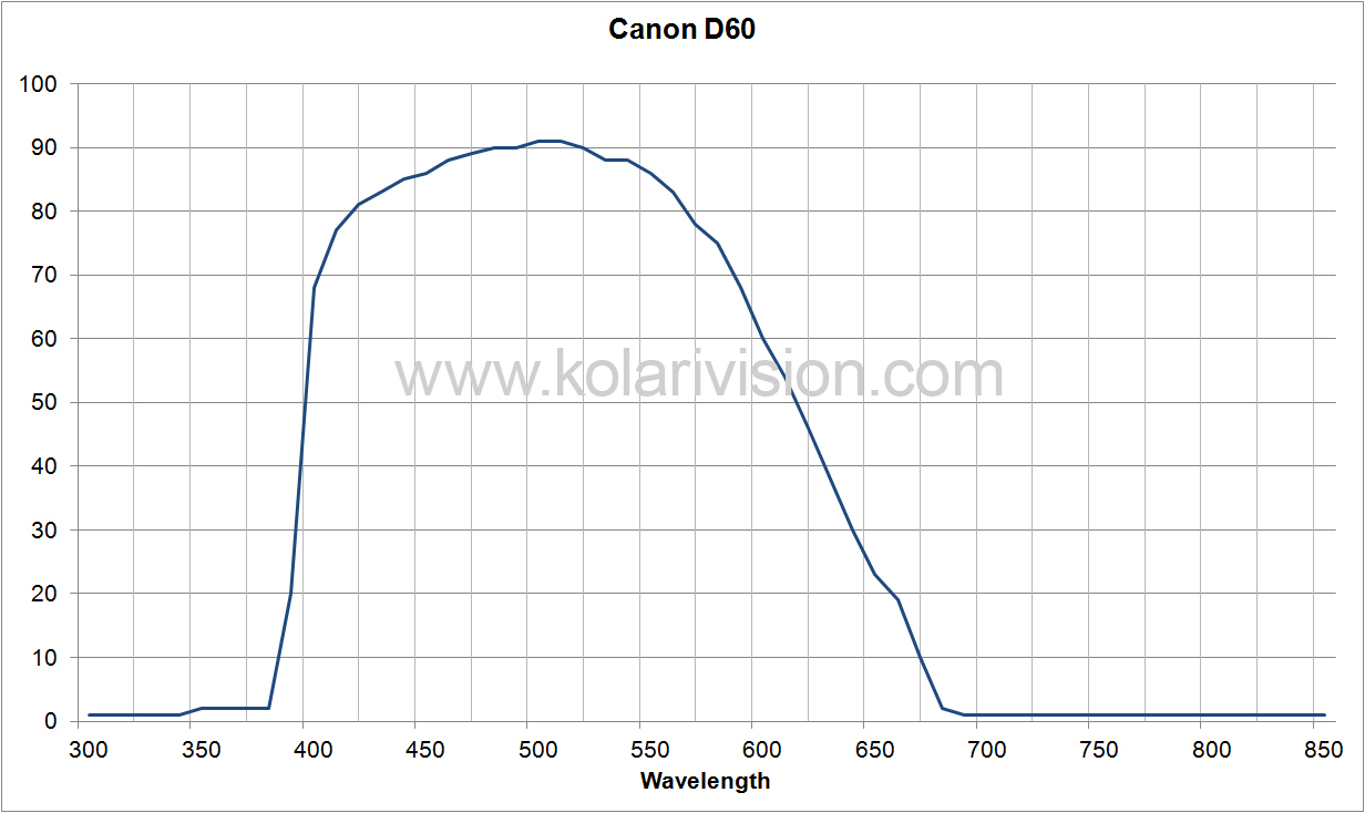 Canon D60 ICF Transmission