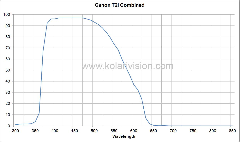 Canon T2i ICF Transmission