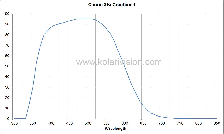 Canon XSi ICF Transmission