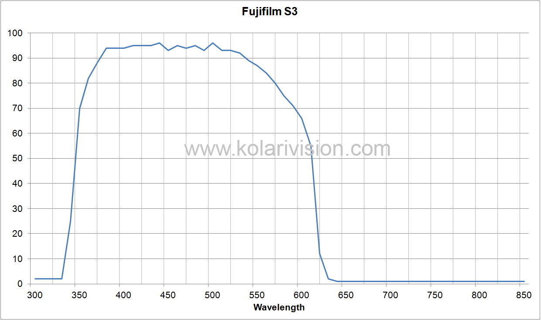 Fujifilm S3 ICF Transmission