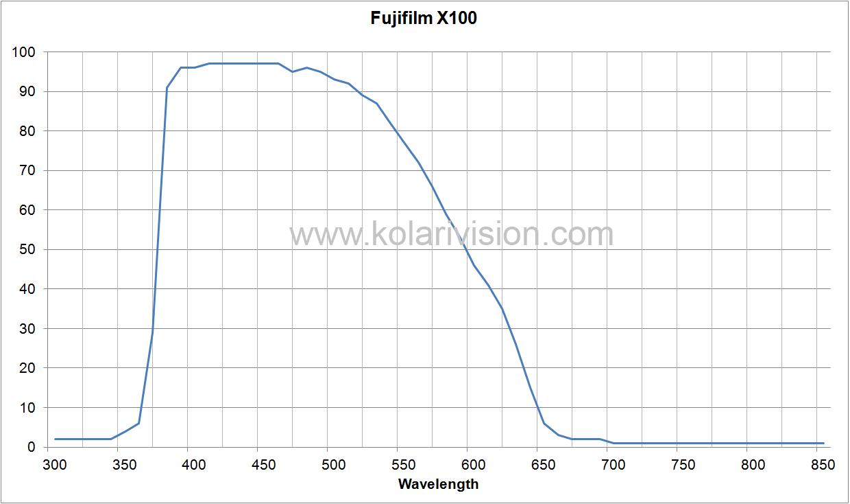 Fujifilm X100 ICF Transmission