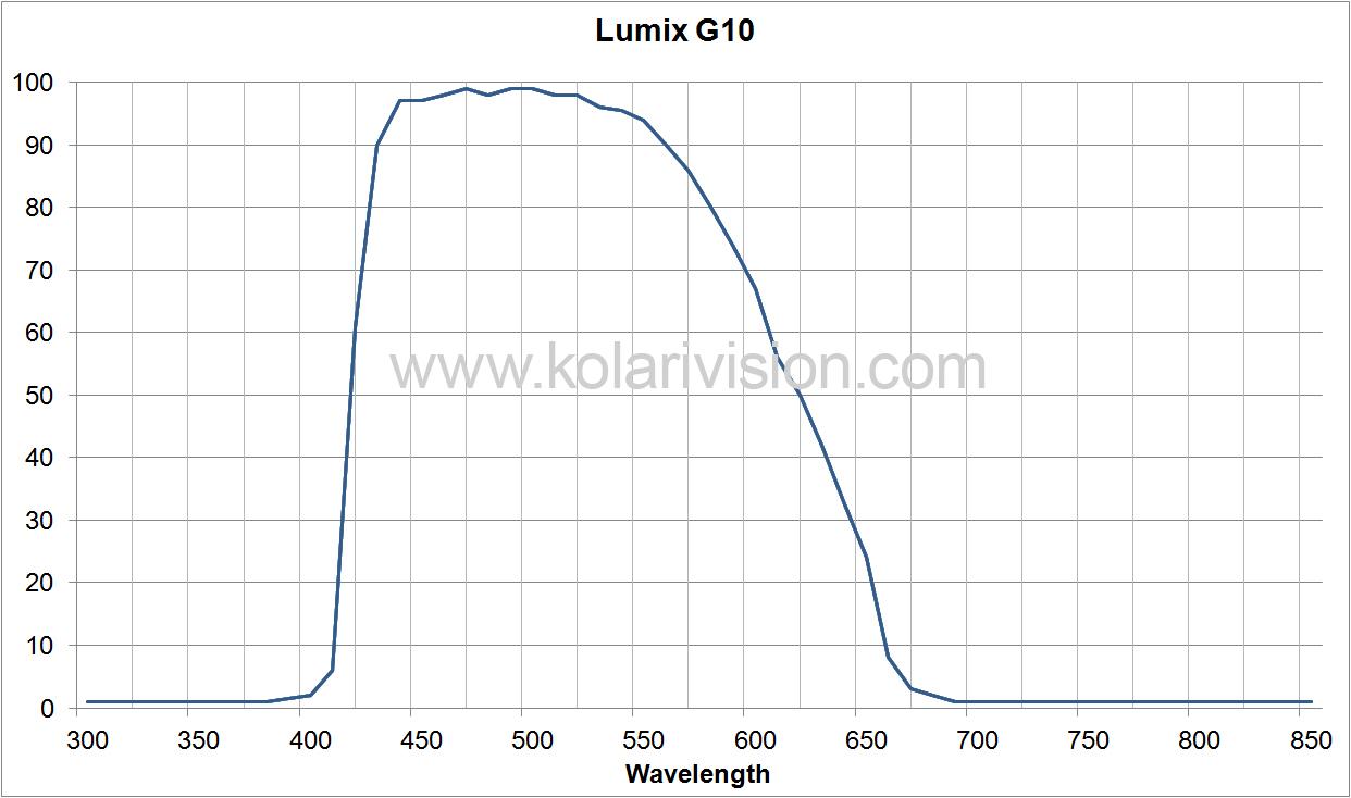 Lumix G10 ICF Transmission