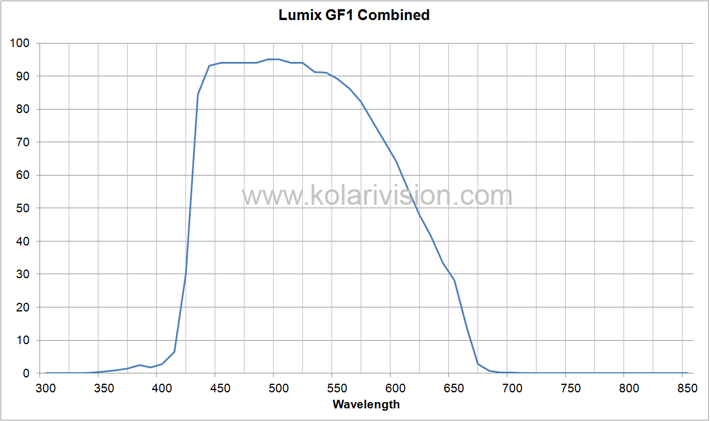 Lumix GF1 ICF Transmission