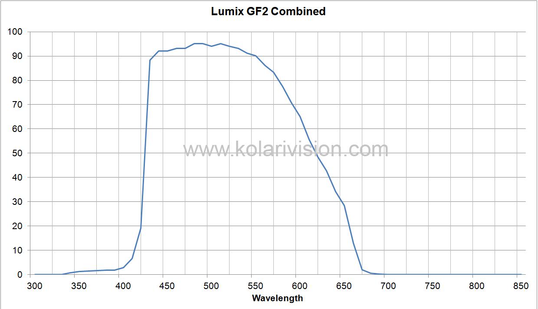 Lumix GF2 ICF Transmission