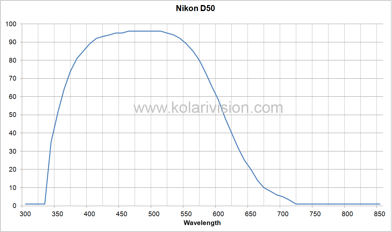 Nikon D50 ICF Transmission