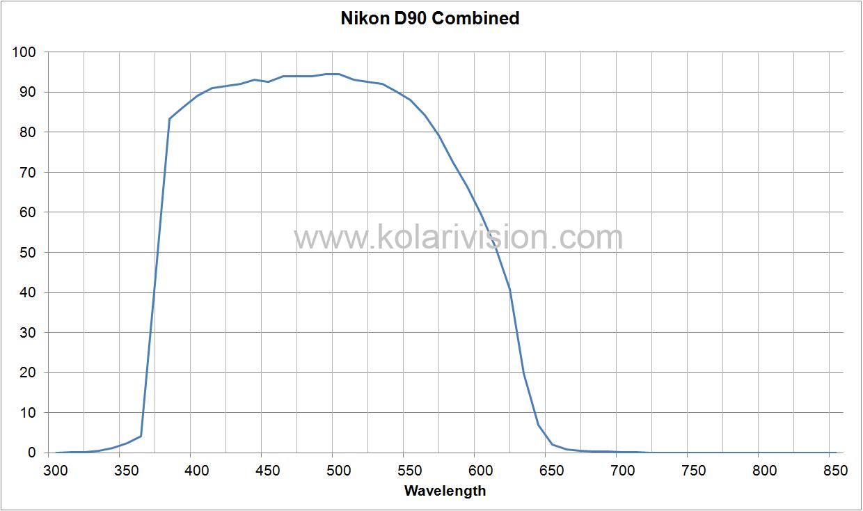 Nikon D90 ICF Transmission
