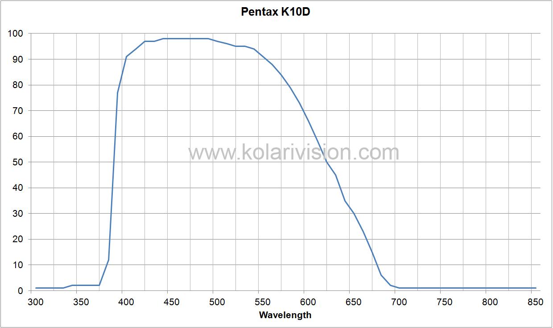 Pentax K10D ICF Transmission