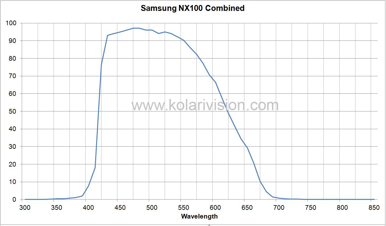 Samsung NX100 ICF Transmission