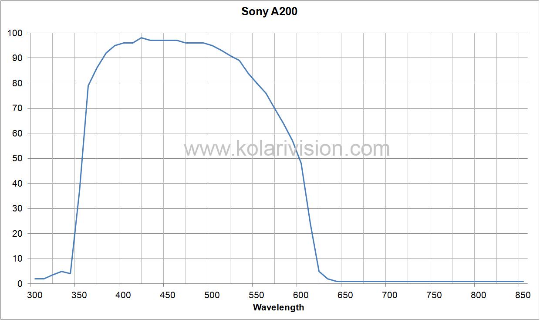 Sony A200 ICF Transmission