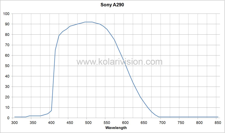 Sony A290 ICF Transmission