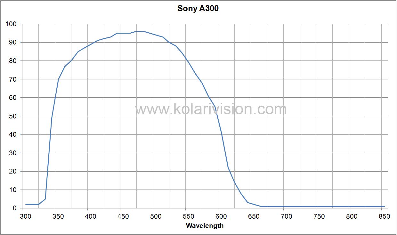 Sony A300 ICF Transmission