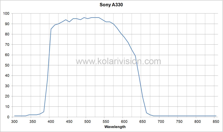 Sony A330 ICF Transmission