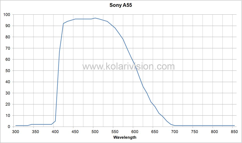 Sony A55 ICF Transmission
